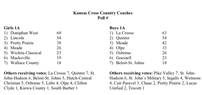KS XC Coaches Poll